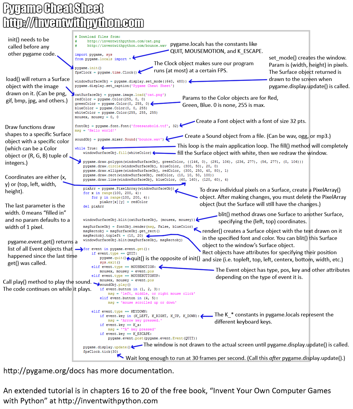 Piano in python using if else statement python dreamde pygame cheat sheet baditri Gallery