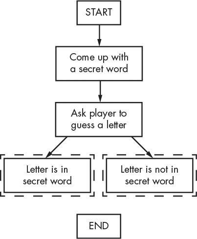 Chapter 7 designing hangman with flowcharts image ccuart Gallery