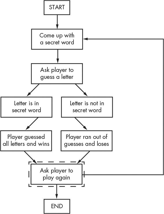 chapter 7: designing hangman with flowcharts