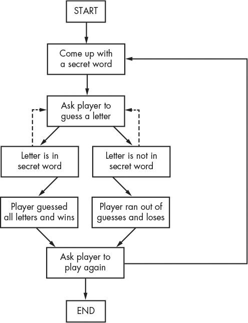 Chapter Designing Hangman With Flowcharts - Game flow summary