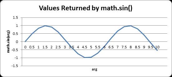 Using Trigonometry to Animate Bounces, Draw Clocks, and